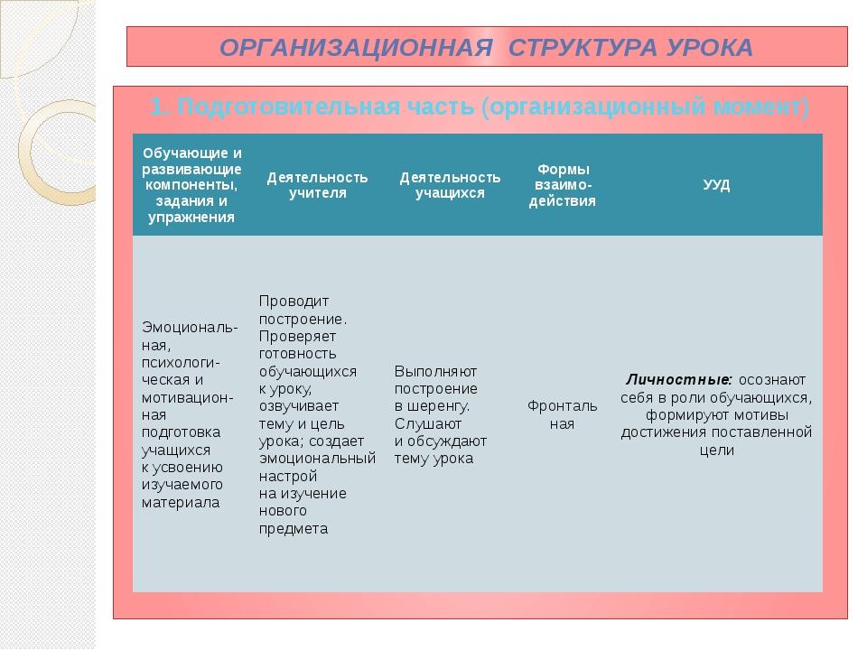 ОРГАНИЗАЦИОННАЯ СТРУКТУРА УРОКА 1. Подготовительная часть (организационный мо...