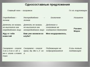 Односоставные предложения Главный член – сказуемое Гл.чл.-подлежащее Определ