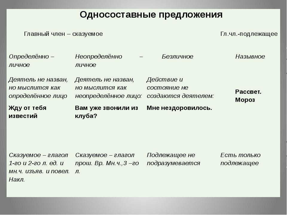 Односоставные предложения Главный член – сказуемое Гл.чл.-подлежащее Определ...