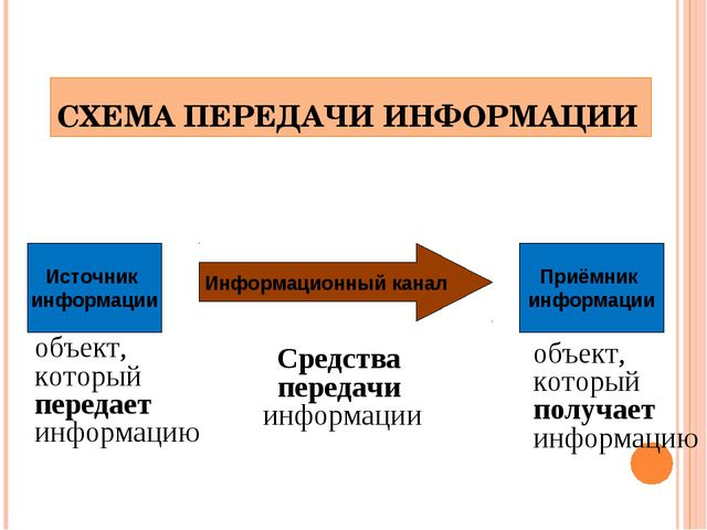 СХЕМА ПЕРЕДАЧИ ИНФОРМАЦИИ Источник информации Приёмник информации Информацион...