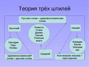 Теория трёх штилей Высокий Русские слова + церковнославянские слова Низкий Тр