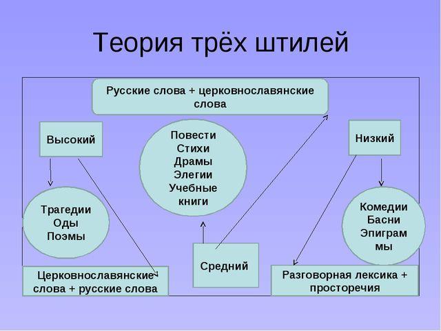 Теория трёх штилей Высокий Русские слова + церковнославянские слова Низкий Тр...