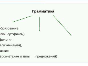 Грамматика Словообразование (приставки, суффиксы) морфология (словои