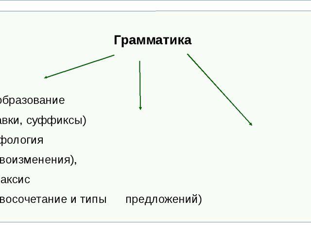 Грамматика Словообразование (приставки, суффиксы) морфология (словои...