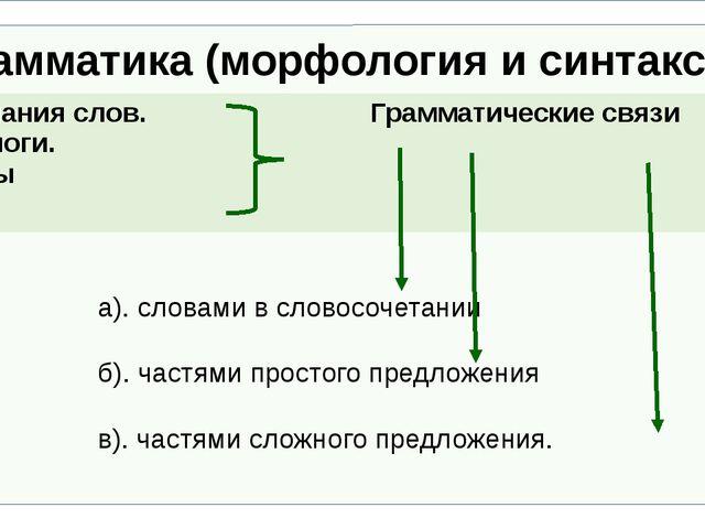 Грамматика (морфология и синтаксис) а). словами в словосочетании б)...