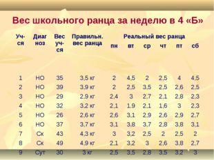 Вес школьного ранца за неделю в 4 «Б» Уч-сяДиагнозВес уч-ся Правильн. вес