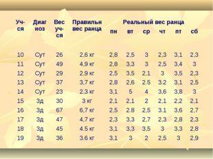 Уч-сяДиагнозВес уч-сяПравильн вес ранцаРеальный вес ранца пнвтсрчтпт