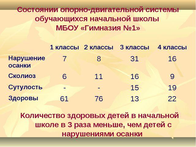 Состоянии опорно-двигательной системы обучающихся начальной школы МБОУ «Гимна...