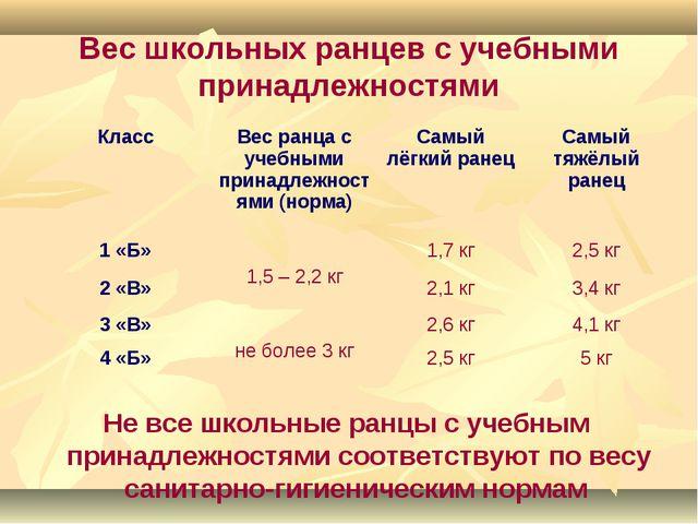 Вес школьных ранцев с учебными принадлежностями Не все школьные ранцы с учебн...