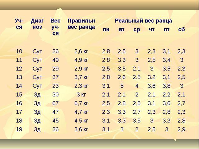 Уч-сяДиагнозВес уч-сяПравильн вес ранцаРеальный вес ранца пнвтсрчтпт...