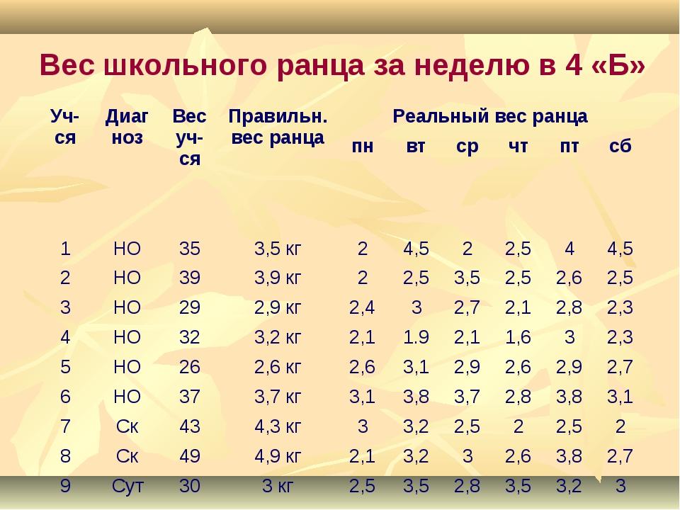 Вес школьного ранца за неделю в 4 «Б» Уч-сяДиагнозВес уч-ся Правильн. вес...