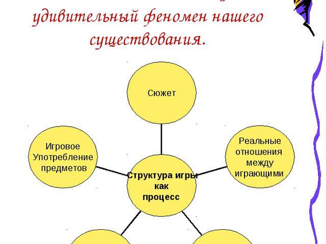 Игра наряду с трудом и учением – один из основных видов деятельности человек...