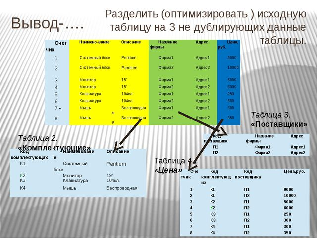 Вывод-…. Разделить (оптимизировать ) исходную таблицу на 3 не дублирующих дан...