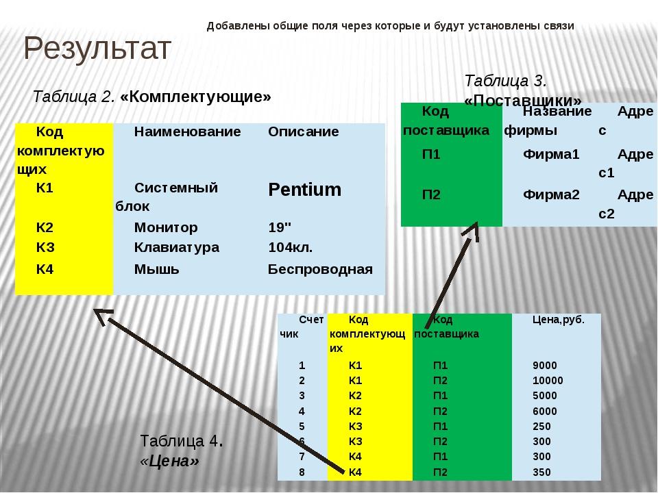 Результат Добавлены общие поля через которые и будут установлены связи Таблиц...