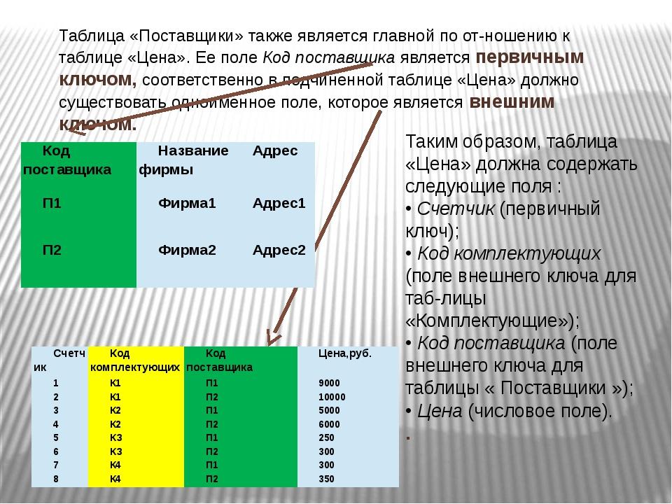 Таблица «Поставщики» также является главной по отношению к таблице «Цена». Е...