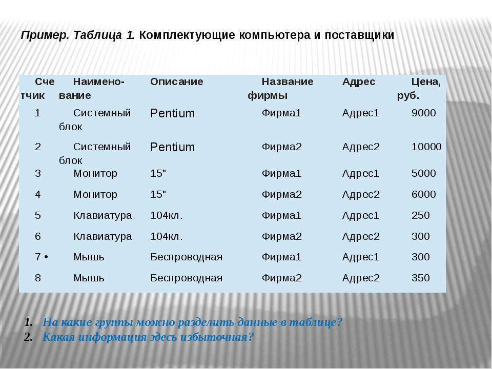 Пример. Таблица 1. Комплектующие компьютера и поставщики На какие группы можн...