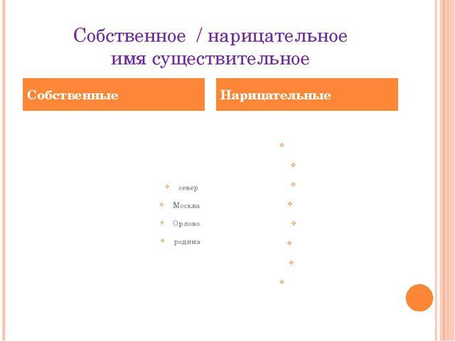 Собственное / нарицательное имя существительное север Москва Орлово родина тр...