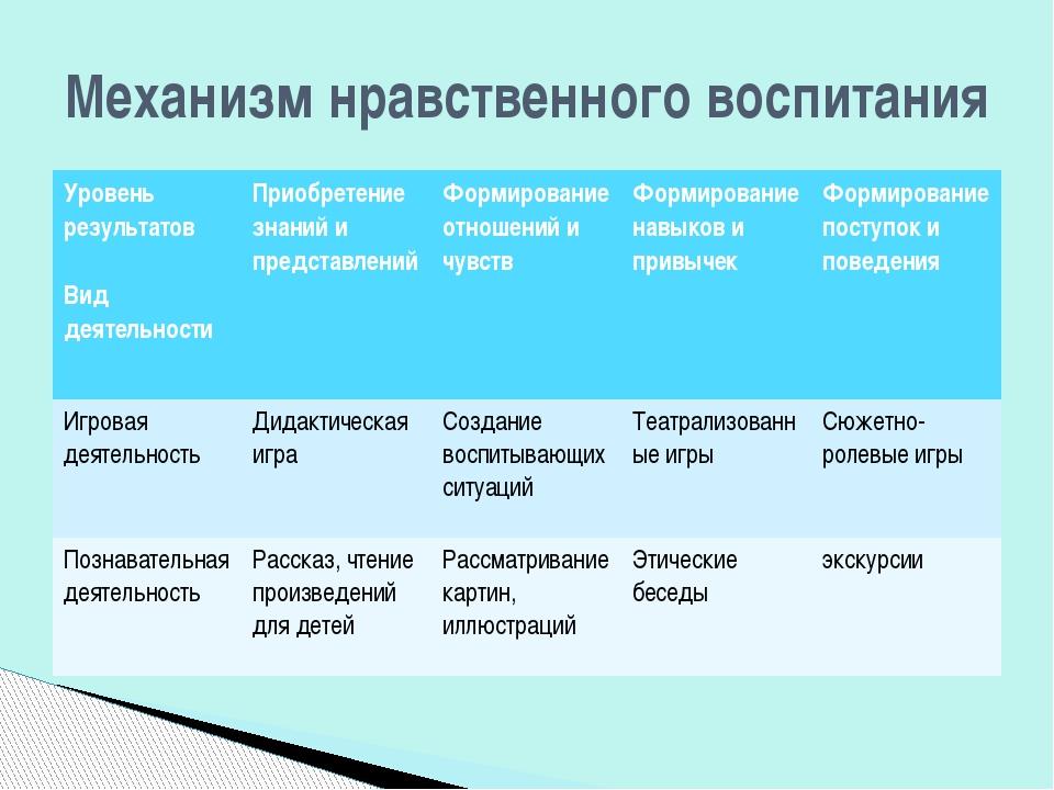 Механизм нравственного воспитания Уровень результатов Вид деятельности Приобр...