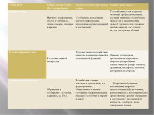 Стили речи Сфера употребления (Где употребляем) Задачи, которые преследует ст