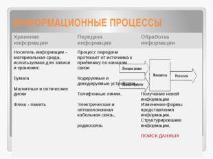 ИНФОРМАЦИОННЫЕ ПРОЦЕССЫ Хранениеинформации Передача информации Обработка инфо