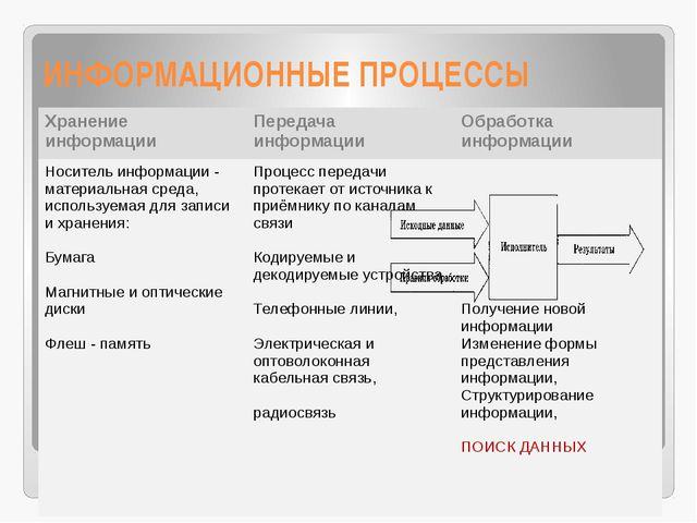 ИНФОРМАЦИОННЫЕ ПРОЦЕССЫ Хранениеинформации Передача информации Обработка инфо...