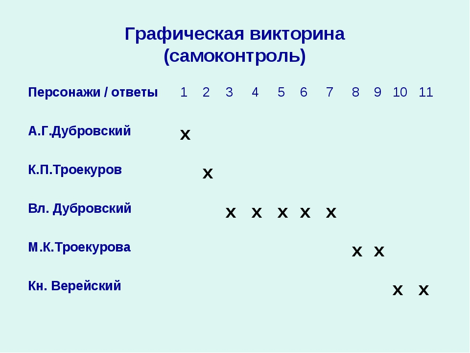 Графическая викторина (самоконтроль) Персонажи / ответы12345678910...