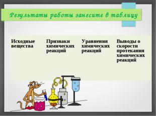 Результаты работы занесите в таблицу Исходные веществаПризнаки химических ре