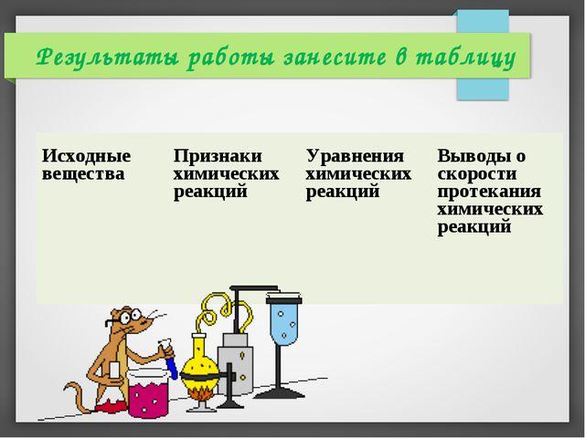 Результаты работы занесите в таблицу Исходные веществаПризнаки химических ре...