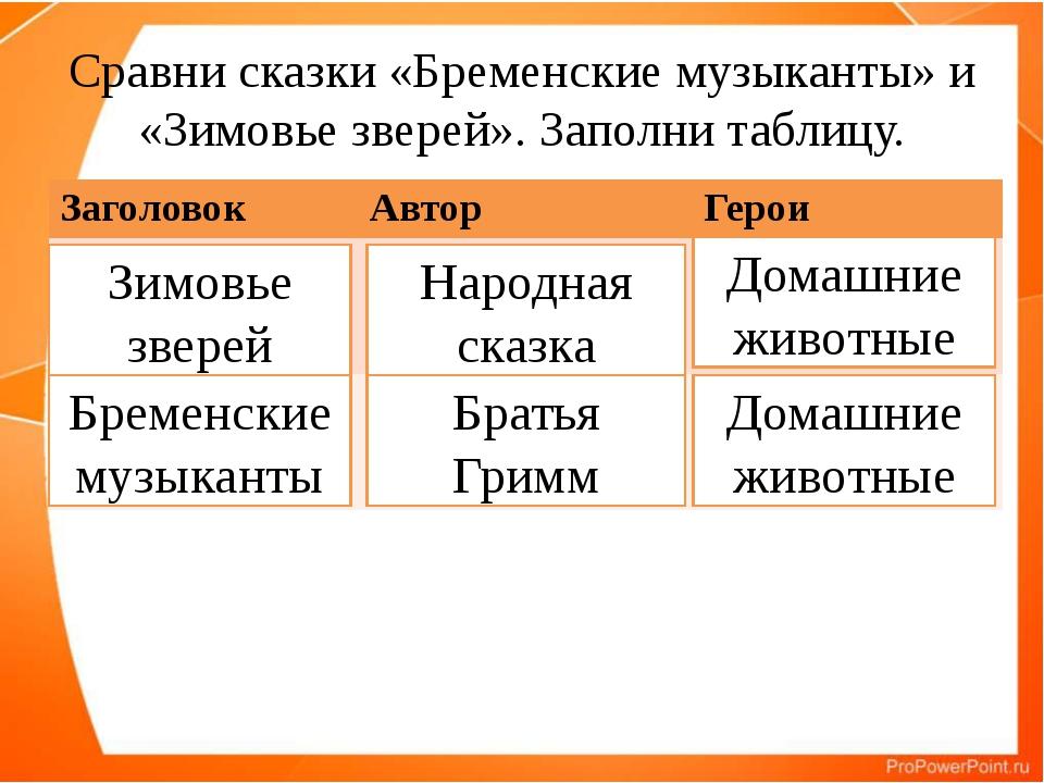 Сравни сказки «Бременские музыканты» и «Зимовье зверей». Заполни таблицу. Зим...