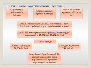 «Сауатсыздық жойылсын!» қоғамы Комсомолдардың ерікті ұйымдары «Ауыл мұғалімі»