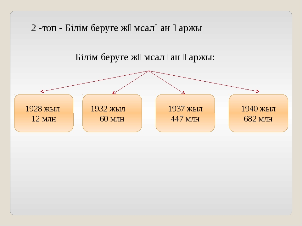 Білім беруге жұмсалған қаржы: 1940 жыл 682 млн 1937 жыл 447 млн 1928 жыл 12...
