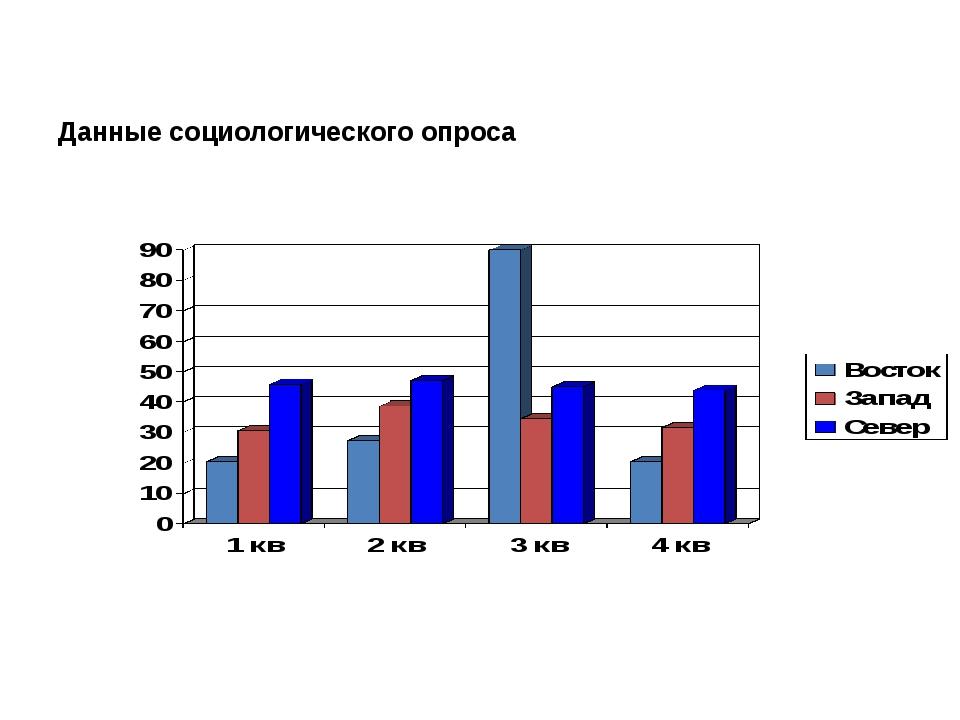 Данные социологического опроса