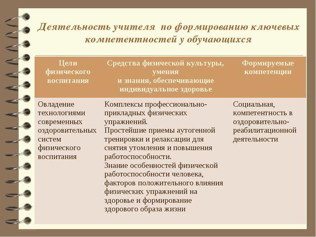 Деятельность учителя по формированию ключевых компетентностей у обучающихся Ц...