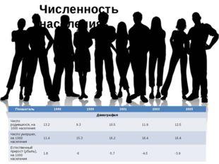 Численность населения. Показатель 1990 1999 2001 2003 2005 Демография Число р