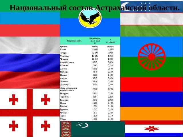 Национальный состав Астраханской области. Национальность Численность(чел. в 2...