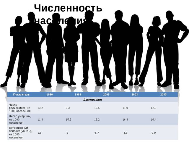 Численность населения. Показатель 1990 1999 2001 2003 2005 Демография Число р...