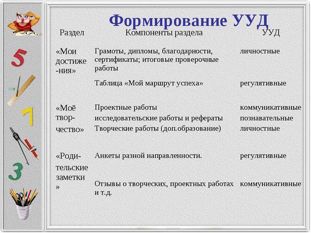 Формирование УУД