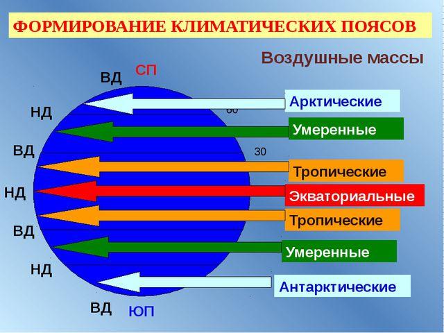 0 30 60 СП ЮП НД НД НД ВД ВД ВД ВД Воздушные массы Арктические Умеренные Тро...