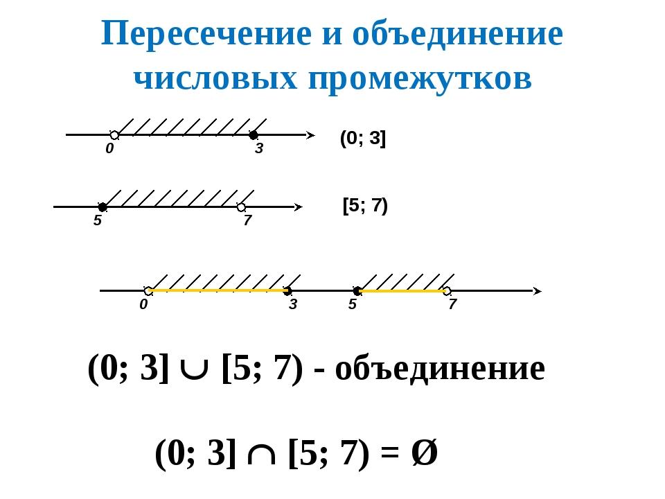 Пересечение и объединение числовых промежутков (0; 3]  [5; 7) = Ø