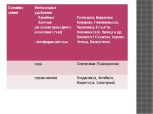 Основная химия Минеральные удобрения Калийные Азотные (на основе природного и