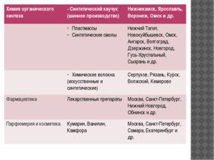 Химия органического синтеза - Синтетический каучук (шинное производство) Нижн
