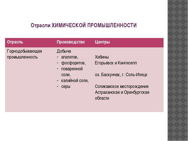 Отрасли ХИМИЧЕСКОЙ ПРОМЫШЛЕННОСТИ Отрасль Производство Центры Горнодобывающая...