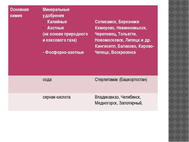 Основная химия Минеральные удобрения Калийные Азотные (на основе природного и...
