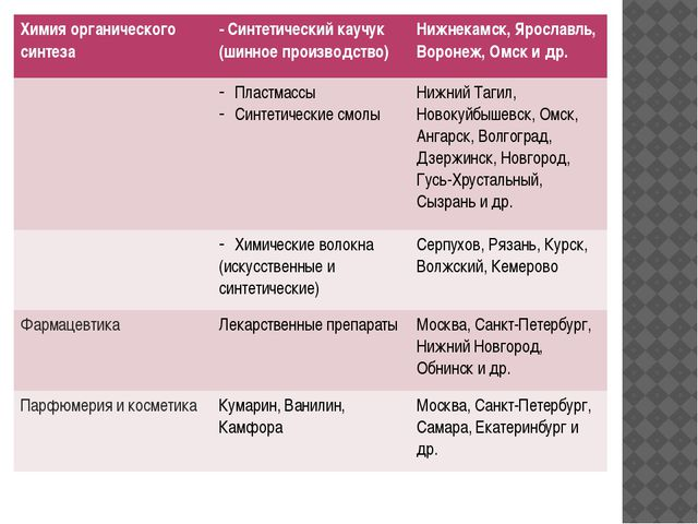 Химия органического синтеза - Синтетический каучук (шинное производство) Нижн...