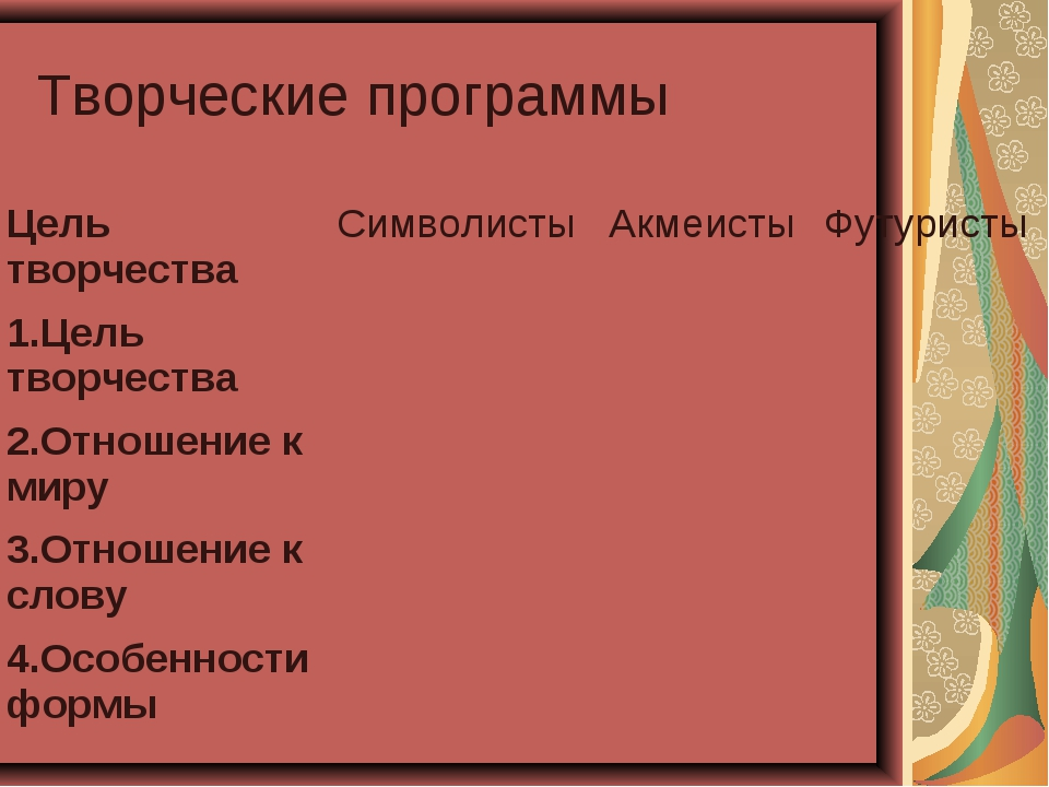 Творческие программы Цель творчестваСимволистыАкмеистыФутуристы 1.Цель тво...
