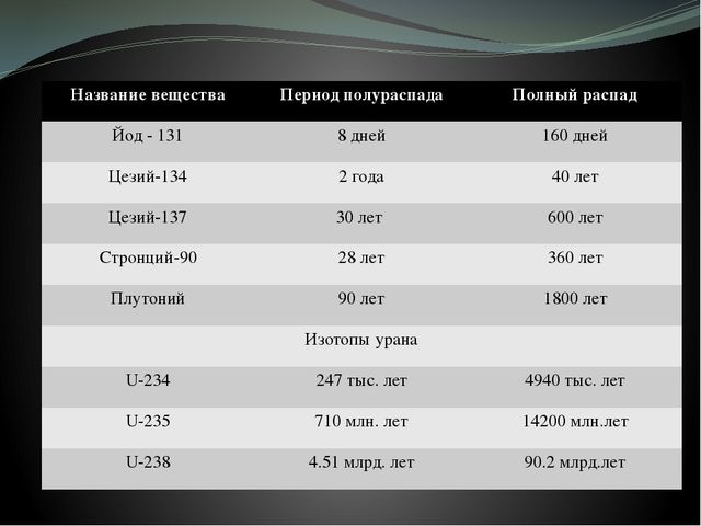 Название вещества Период полураспада Полныйраспад Йод - 131 8 дней 160 дней Ц...