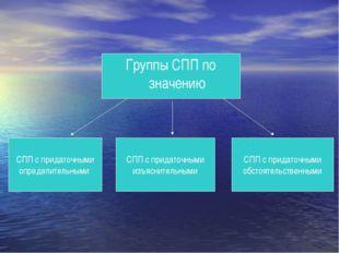 Группы СПП по значению СПП с придаточными определительными СПП с придаточными