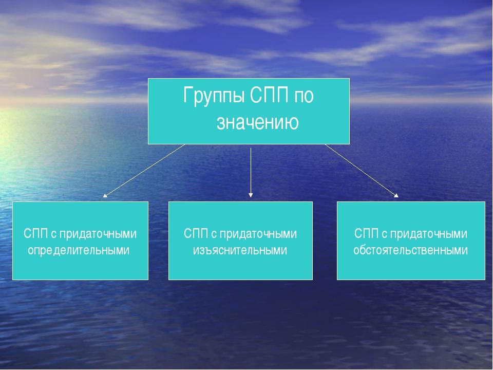 Группы СПП по значению СПП с придаточными определительными СПП с придаточными...