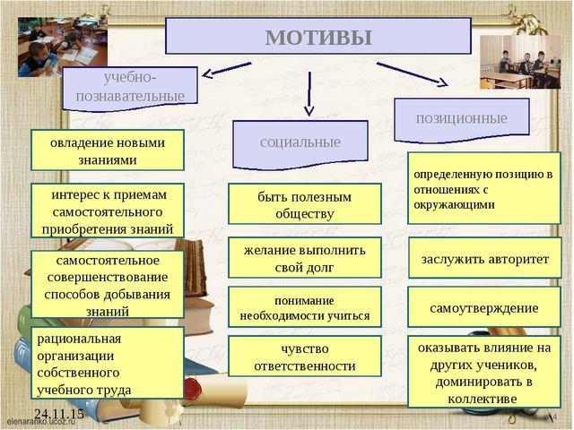 24.11.15 МОТИВЫ учебно-познавательные социальные позиционные быть полезным об...