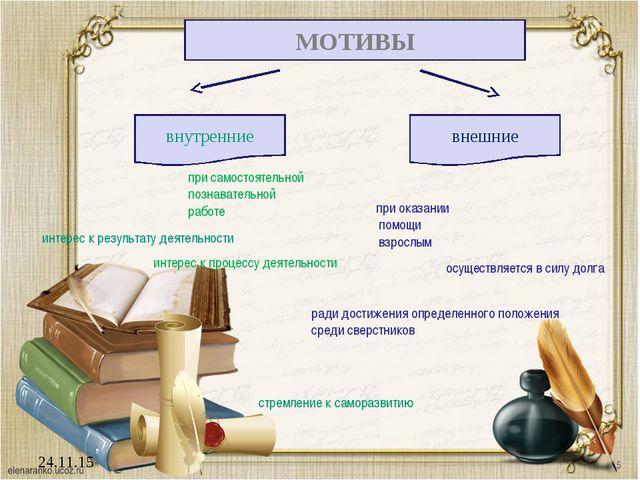 24.11.15 МОТИВЫ внутренние внешние при самостоятельной познавательной работе...